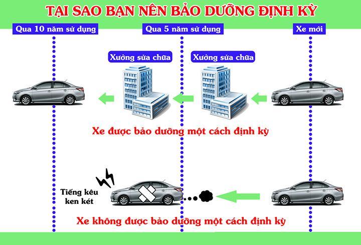 bao-duong-xe-hoi-dinh-ky-2