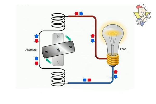 dòng điện xoay chiều 2021