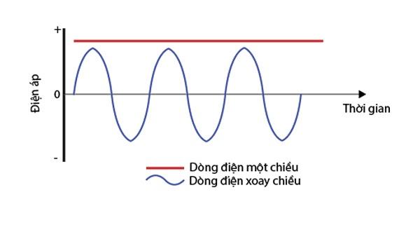 dòng điện 1 chiều