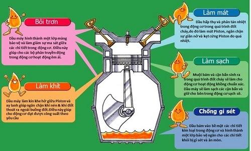tác dụng của dầu nhớt đối với xe máy