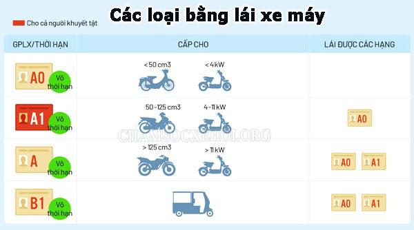 các bằng lái xe máy hiện nay