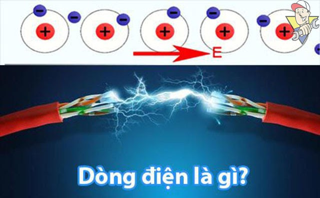 Dòng điện là gì
