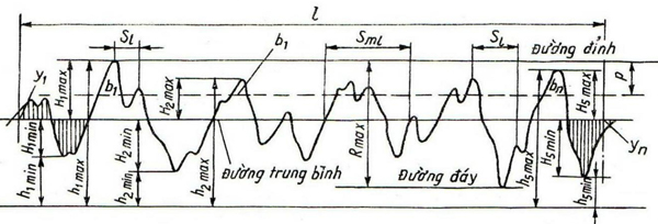 đo độ nhám bề mặt