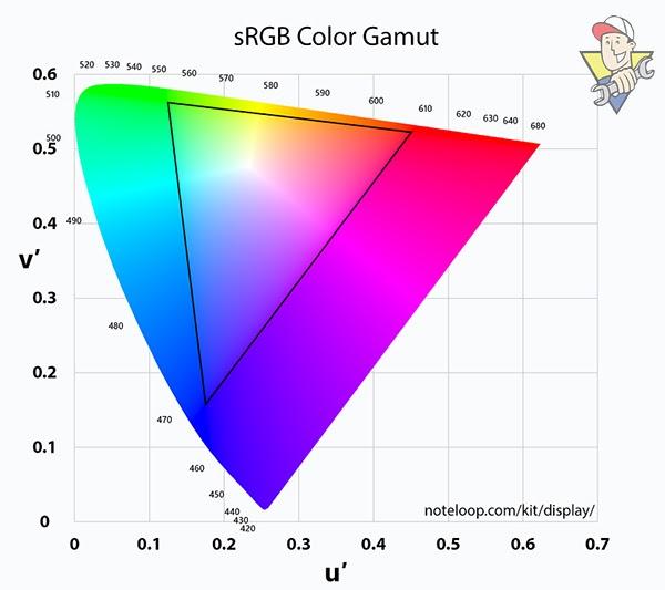 sRGB nghĩa là gì