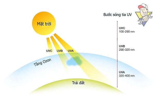 tìm hiểu về bức xạ nhiệt