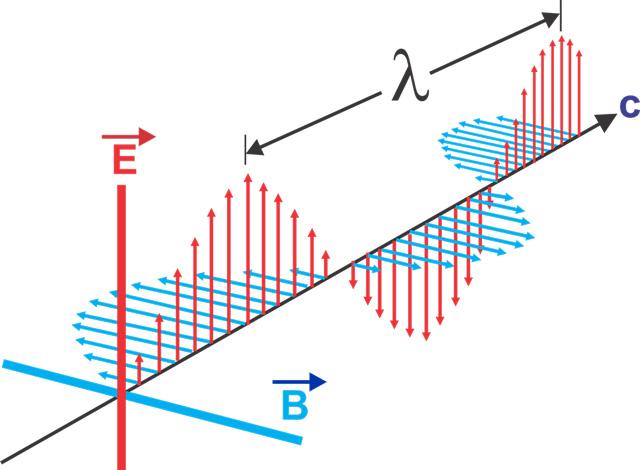 tần số sóng điện từ